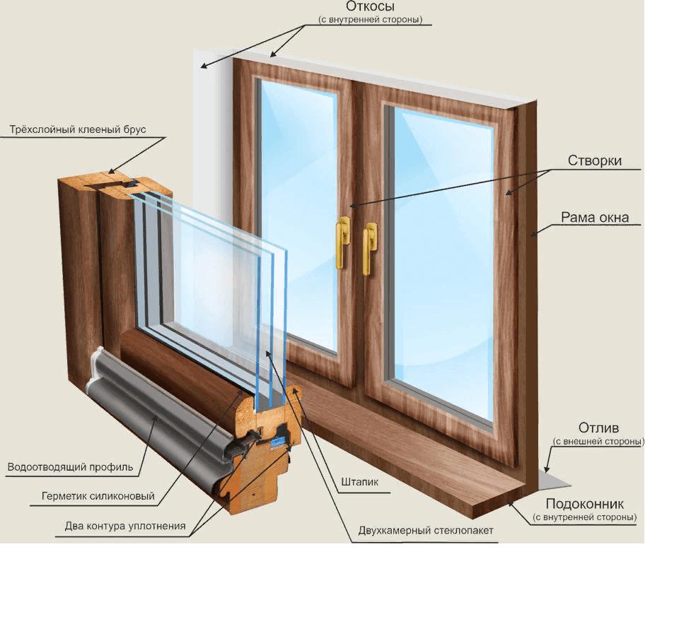 Замена деревянных стеклопакетов